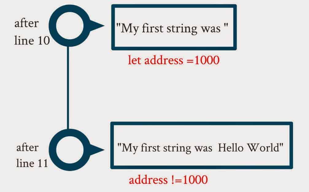 c# string is immutable