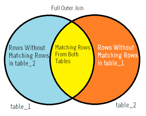 full join in sql server